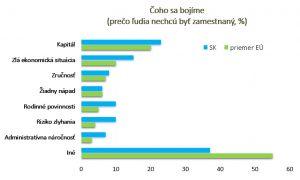 Vývoj počtu živnostníkov v SR